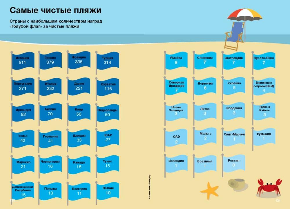Самые чистые пляжи мира