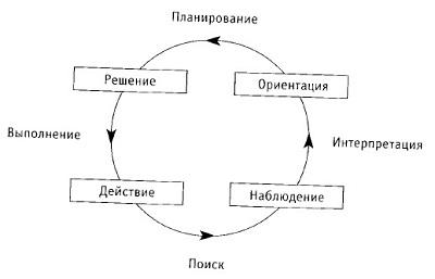 Рис. 1. Применение цикла ООDA в бизнесе