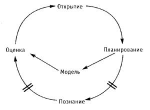 Рис. 13. Преимущества моделирования процессов познания