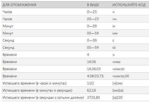 Рис. 19. Коды, применяемые при создании пользовательских форматов времени