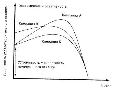 Рис. 2. Иллюстрация стратегической реактивности