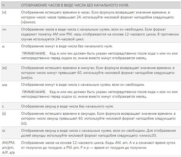 Рис. 20. Комментарии к использованию кодов для форматирования времени
