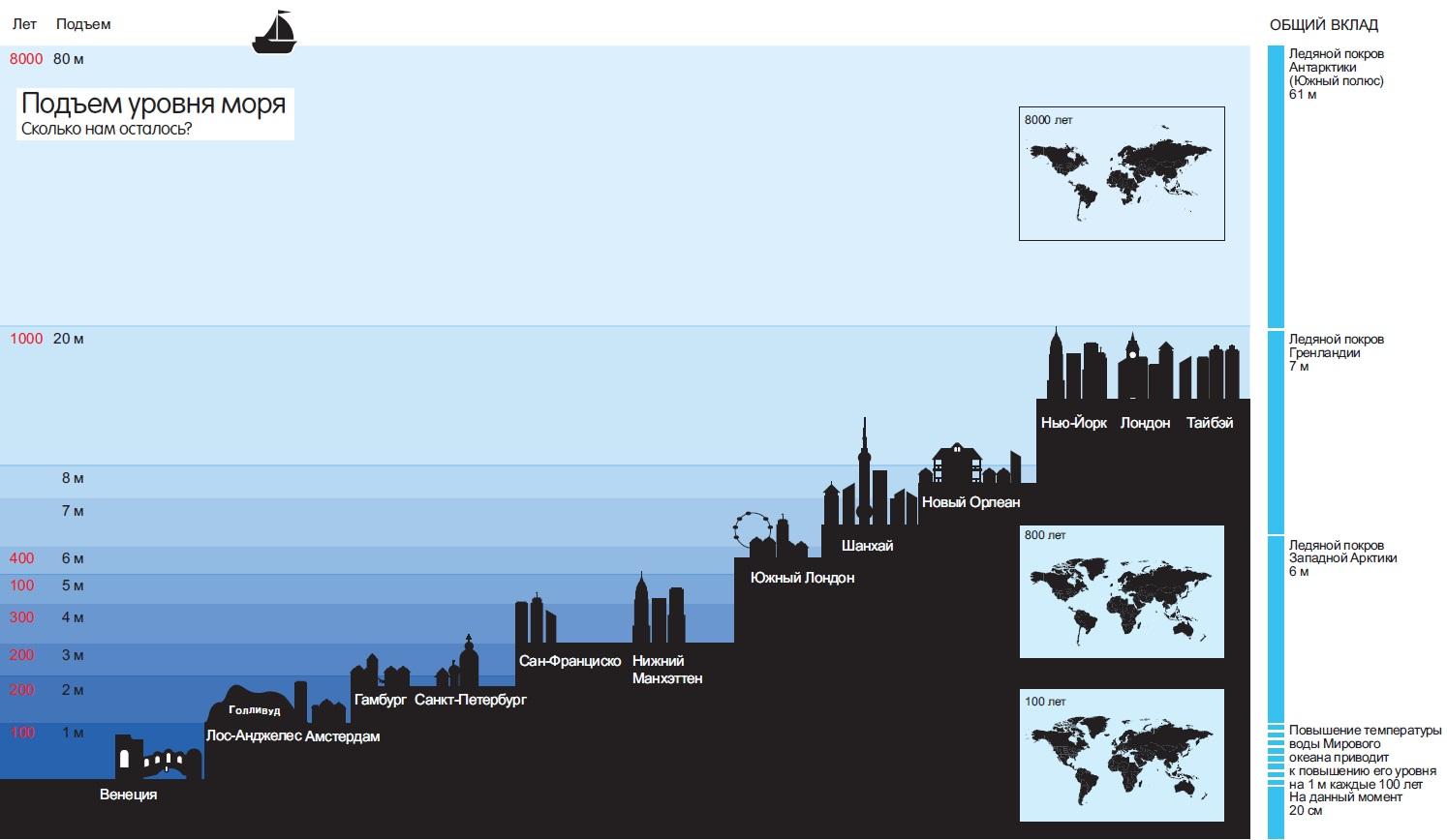 Рис. 3. Последствия поднятия уровня мирового океана