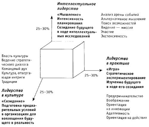 Рис. 3. Три формы организационного поведения