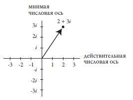 Рис. 4. Отображение комплексного числа 2+3i на числовой плоскости