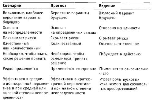 Рис. 4. Различия между сценарием, прогнозом и видением