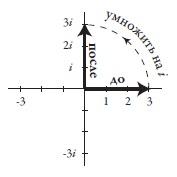Рис. 5. Результат умножения числа 3 на i