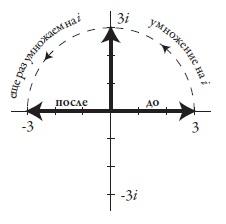 Рис. 6. Результат умножения числа 3 на i2