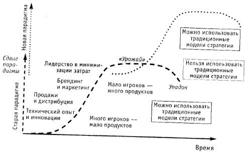 Рис. 6. Успешное применение сценарного планирования при парадигматических, нелинейных изменениях