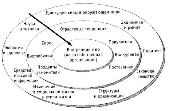 Рис. 7. Сценарное планирование, взгляд извне