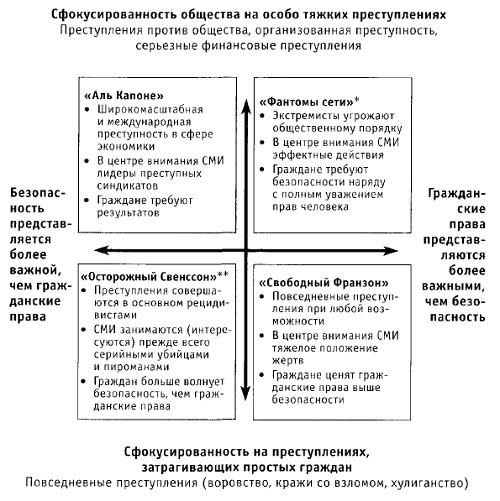 Рис. 8. Общий вид сценариев из проекта «Прогноз развития преступности»
