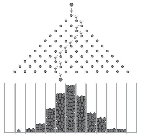 Рис. 9. Демонстрация нормального распределения с помощью доски Гальтона