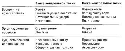 Рис. 9. Стратегический выбор стиля поведения