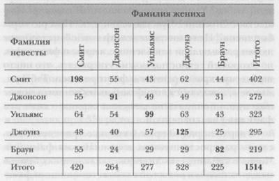 01. Количество браков в зависимости от фамилий жениха и невесты