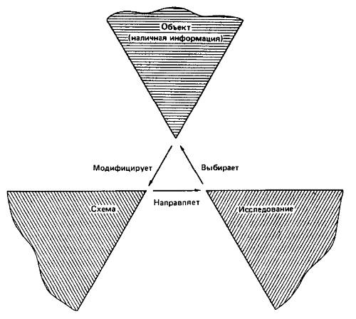 Рис. 2. Перцептивный цикл