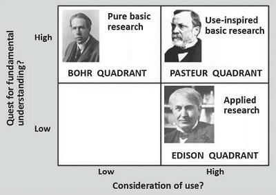 051а. Pasteur's Quadrant