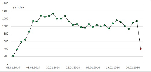 Рис. 1. Падение поискового трафика с Яндекса 26 февраля 2014 г.