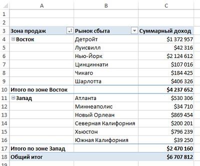 Рис. 11. Итоговый отчет по новым зонам продаж