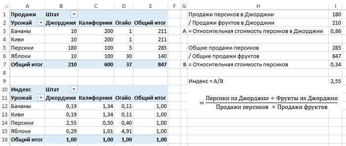 Рис. 13. Дополнительная функция Индекс