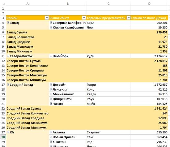 Рис. 14. Сводная таблица с пятью промежуточными итогами для поля Регион
