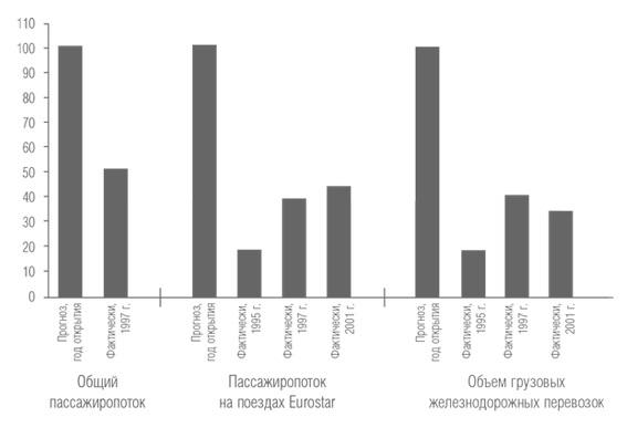 Рис. 2. Прогнозируемые и фактические перевозки в туннеле под Ла-Маншем