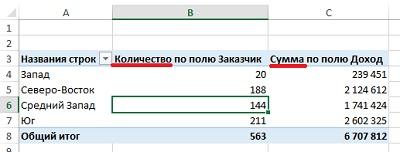 Рис. 2. Числовые поля суммируются, для остальных типов данных ищется количество вхождений