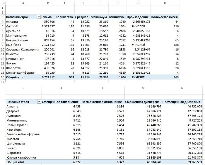 Рис. 4. Основные функции вычислений в сводной таблице