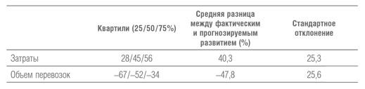 Рис. 4. Превышение расходов и переоценка объем перевозок