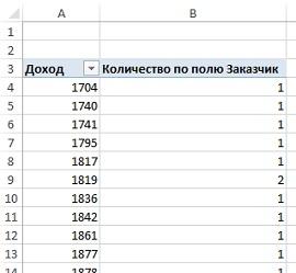 Рис. 7. Сводная таблица, «заготовка» для проведения частотного анализа
