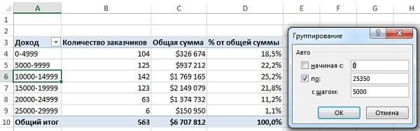 Рис. 8. Частотное распределение на основе группировки заказов в группы по $5000 по полю Доход