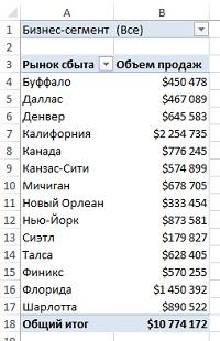 Рис. 1. В этой базовой сводной таблице представлены продажи по регионам, а также выполняется фильтрация данных по бизнес-сегментам