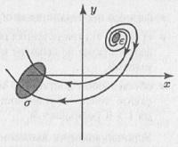Рис. 10.1. Эволюция начального распределения на фазовой плоскости в случае неустойчивого состояния равновесия