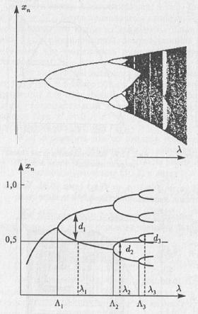 Рис. 10.3. Бифуркационная диаграмма для логистического уравнения