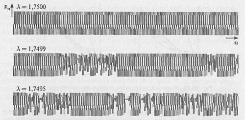 Рис. 10.4. Зависимость переменной х от дискретного времени n