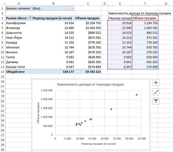 Рис. 14. Обычная диаграмма на основе данных, связанных со сводной таблицей