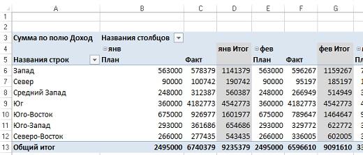 Рис. 14. Примитивна сводная таблица
