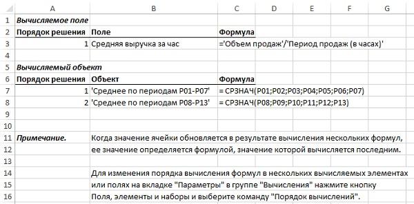Рис. 18. Команда Вывести формулы позволяет легко и быстро документировать имеющиеся в сводной таблице вычисления