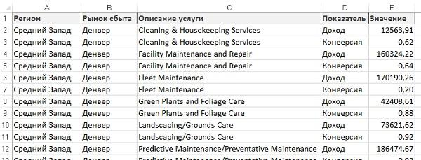 Рис. 19. Эта таблица включает несколько типов данных для одного поля из области значений