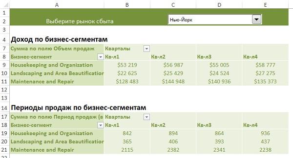 Рис. 21. Отчет сводной таблицы, готовый к использованию