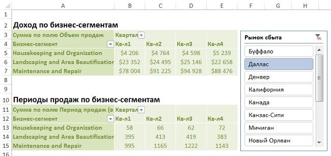 Рис. 22. Управление фильтрами нескольких сводных таблиц с помощью среза