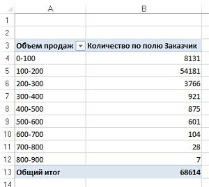 Рис. 25. Распределение транзакций заказчиков в соответствии с размерами заказов (в долларах)