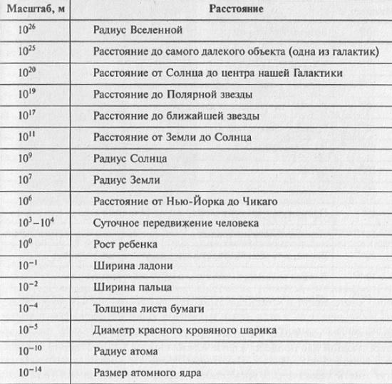 Рис. 3.1. Характерные пространственные масштабы