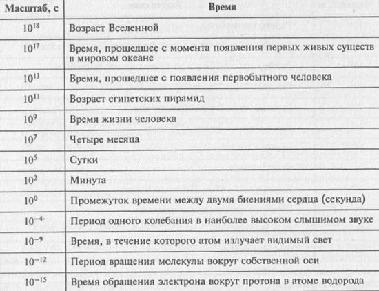 Рис. 3.2 Характерные временные масштабы