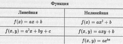 Рис. 3.3. Примеры некоторых линейных и нелинейных функций