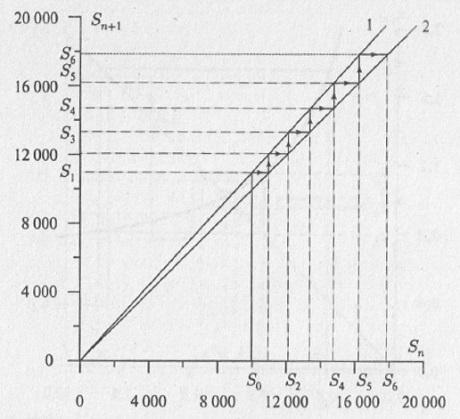 Рис. 4.4. Диаграмма Ламерея для задачи о банковском счете