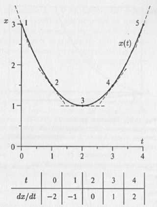 Рис. 4.5. Зависимость переменной x от времени