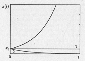 Рис. 4.6. Решение уравнения (4.4)