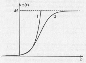 Рис. 4.7. Решение логистического уравнения