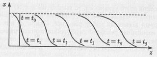 Рис. 4.9. Трансформация профиля бегущей волны плотности популяции с течением времени