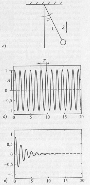 Рис. 5.1. Математический маятник